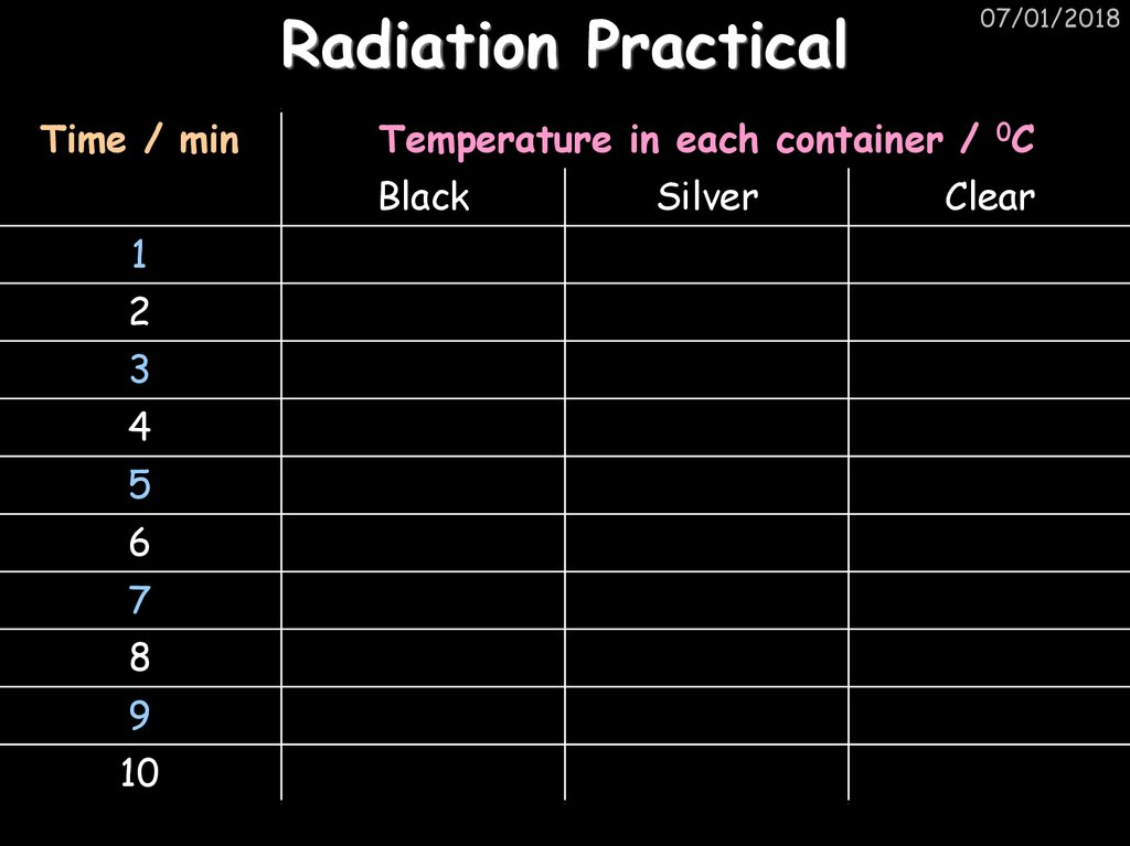 Radiation Practical