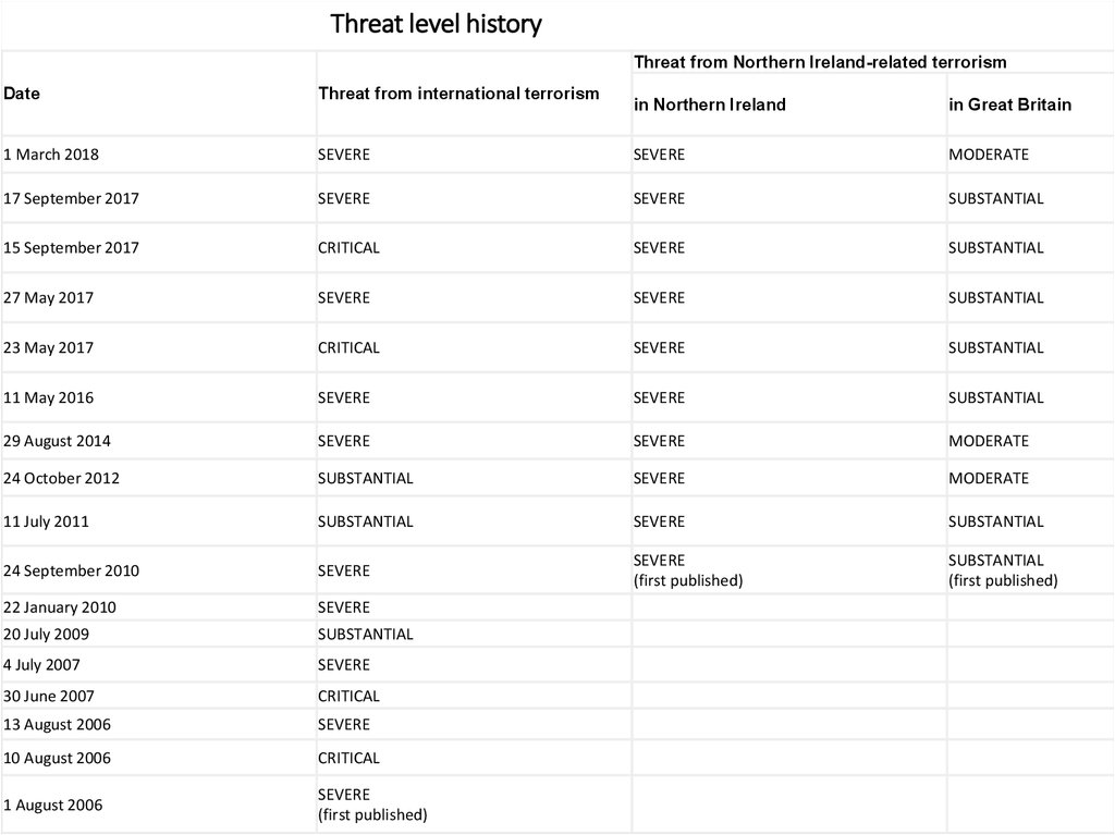 Threat level history