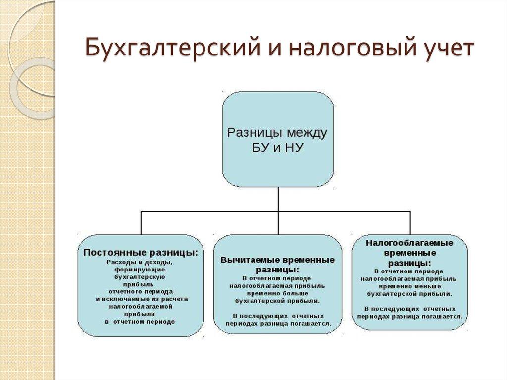 Его способы ведения учета налогового шпаргалка организация