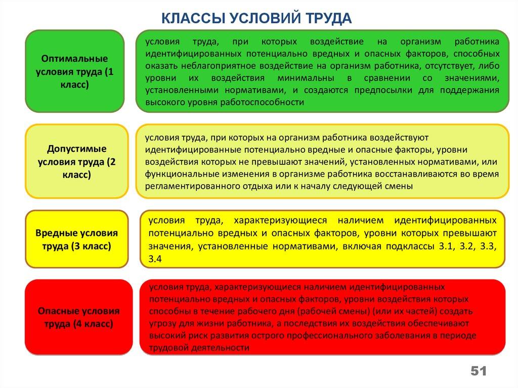 срок специальной оценки условий труда