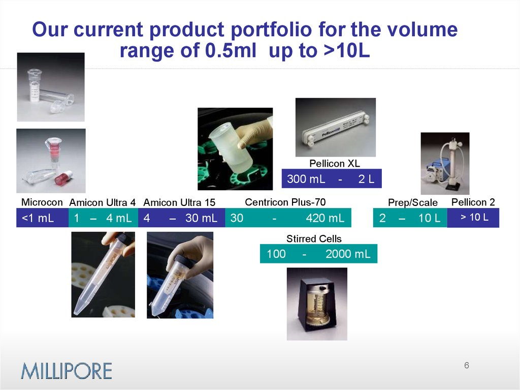 Our current product portfolio for the volume range of 0.5ml up to >10L