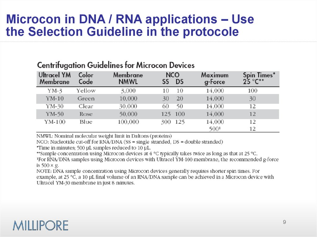 Microcon in DNA / RNA applications – Use the Selection Guideline in the protocole