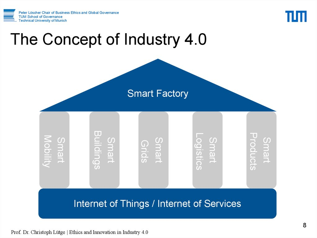 The Concept of Industry 4.0