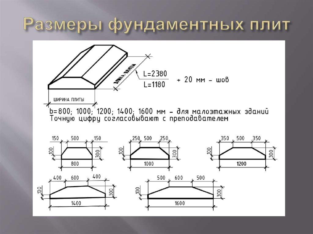 длина фундаментной плиты
