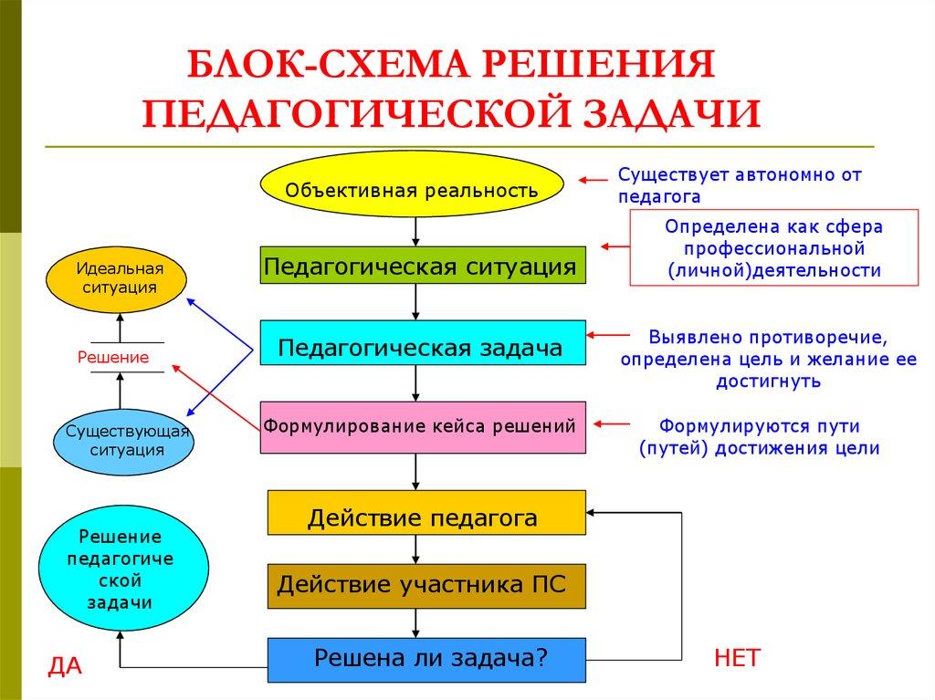 Схемы решения педагогических задач решение задач с ромбами