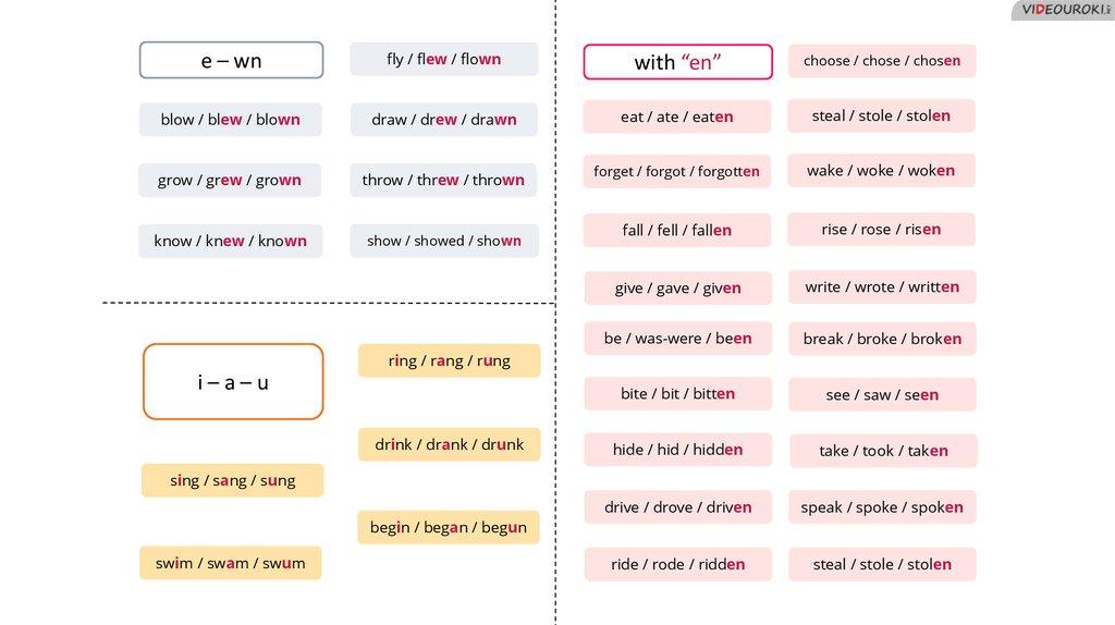 Irregular Verbs Prezentaciya Onlajn