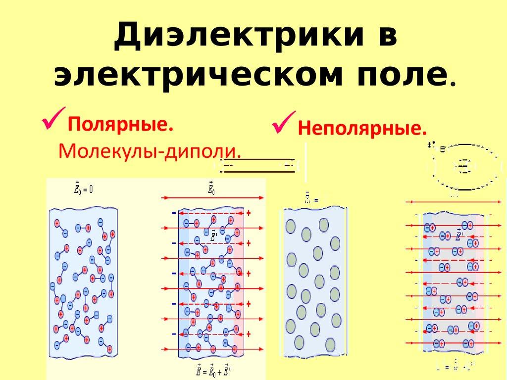 неполярный диэлектрик картинки калужской области
