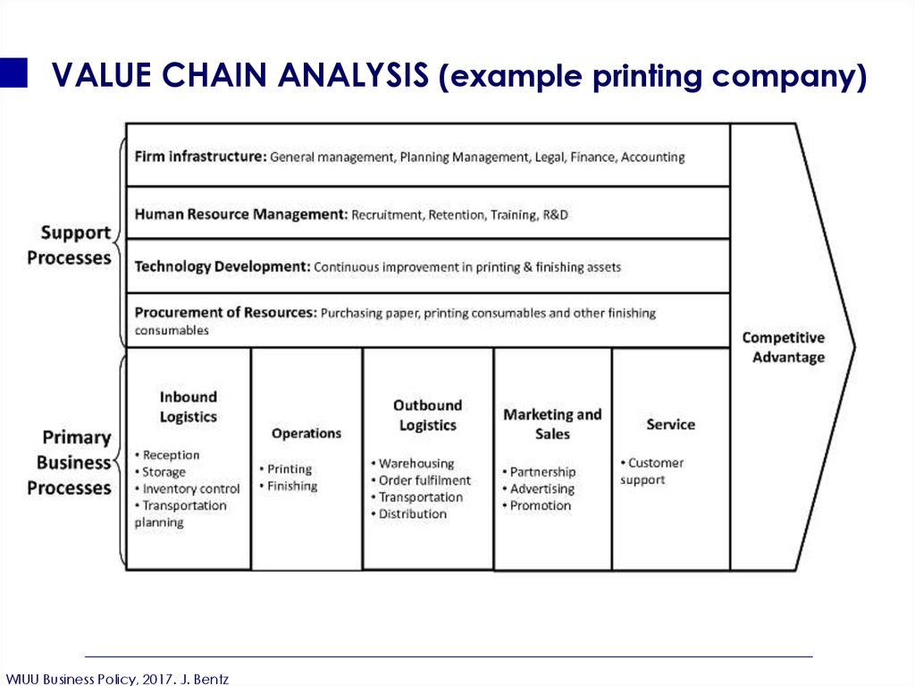 value chain analysis of bt But perhaps more compellingly, digitizing the value chain facilitates innovation and can directly improve the top line for example, the aggregation and analysis of data across a product's life cycle can increase the uptime of production machinery, reduce time to market, and make it possible to understand the product's consumers.