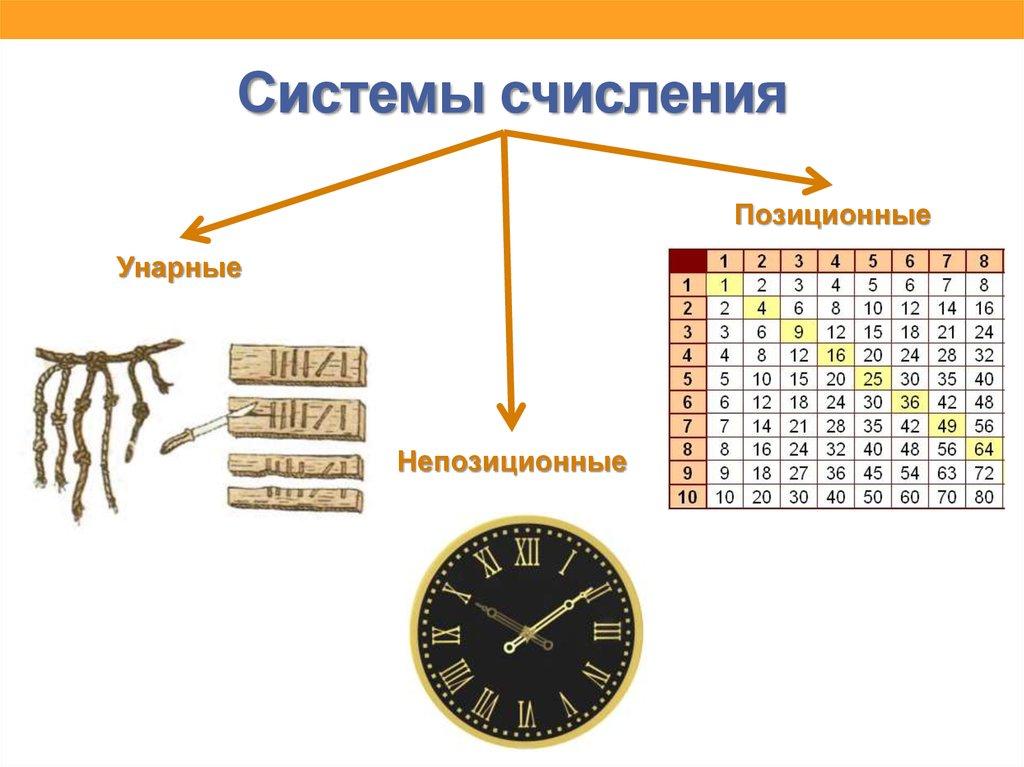 система счисления картинки примеры начале этого