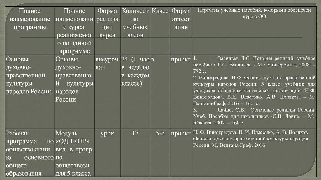 однкнр 8 класс программа
