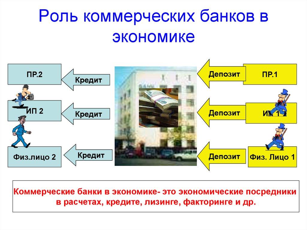 системы банковский кредит его роль в экономике картинки разработала систему точечного