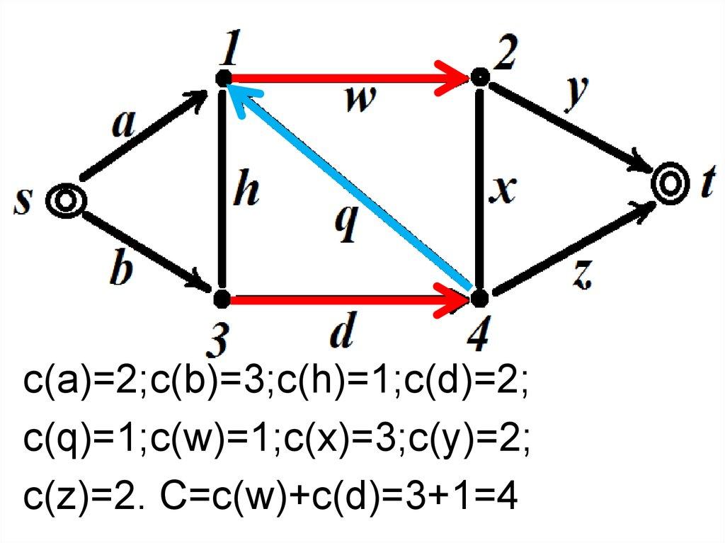 Дискретная математика. Сети. Потоки в сетях - презентация ...