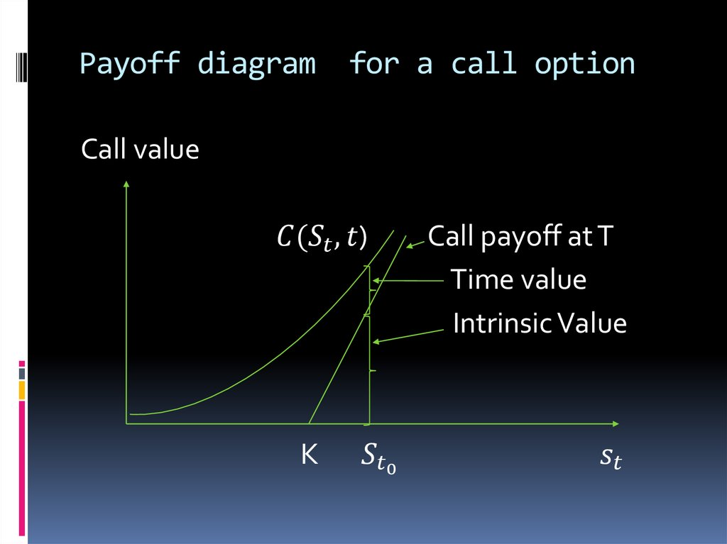 Payoff diagram for a call option