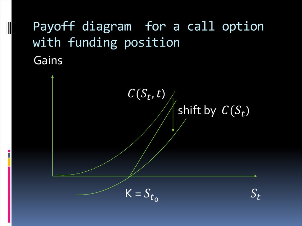 Payoff diagram for a call option with funding position