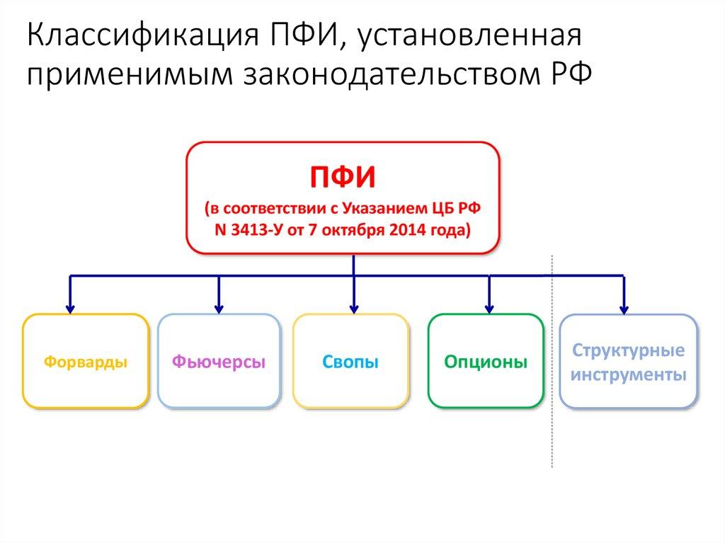 Опционы классификация, порядок использования советник forex executive