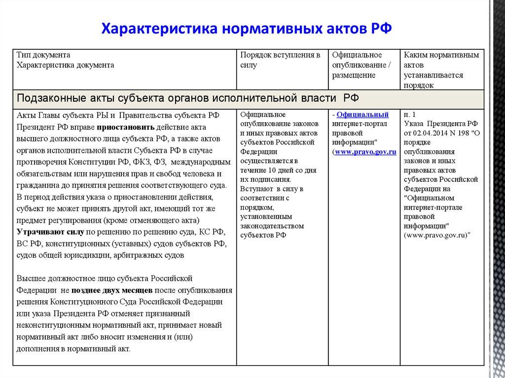 Официальное опубликование правовых актов.
