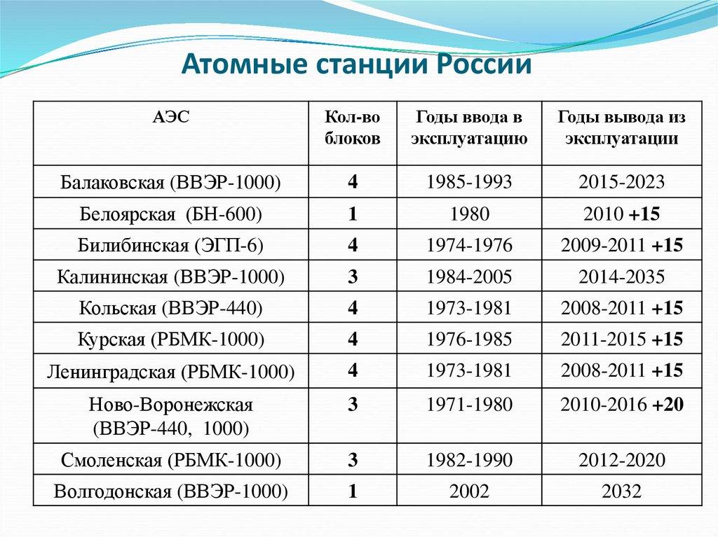 в крупные таблицей аэс россии