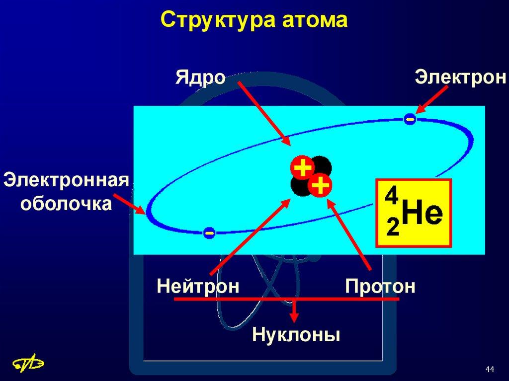 картинки строение атома ядра и электроны профессионального визажиста