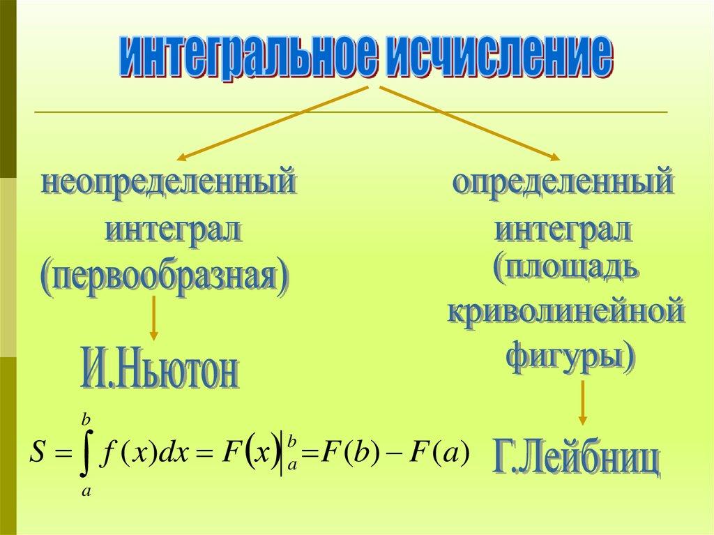 Задачи и решения интегралов параллельность прямых и плоскостей в пространстве решение задач