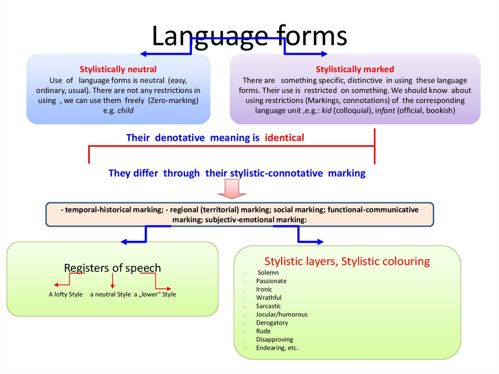 Stylistic-Connotative Meaning and its Specific  Denotative