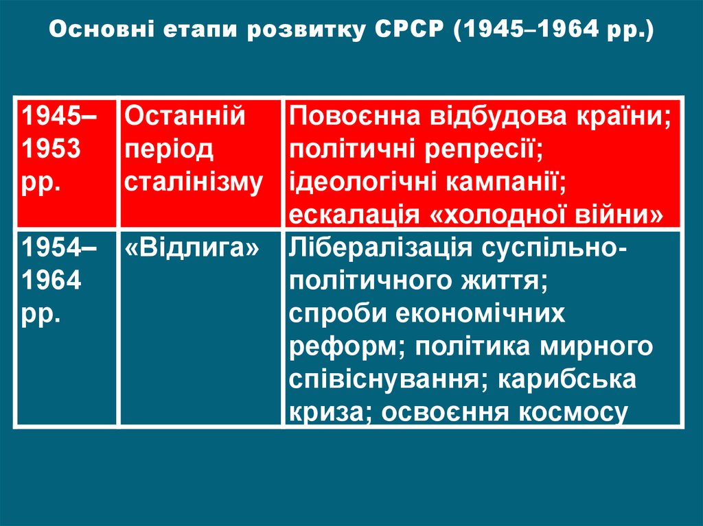timeline 1945 1964 For the united states of america, 1945 to 1964 was a time of high economic growth and general prosperityit was also a time of confrontation as the capitalist united states and its allies politically opposed the soviet union and other communist countries the cold war had begun.
