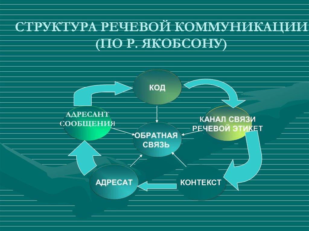 Структура речи картинки территории