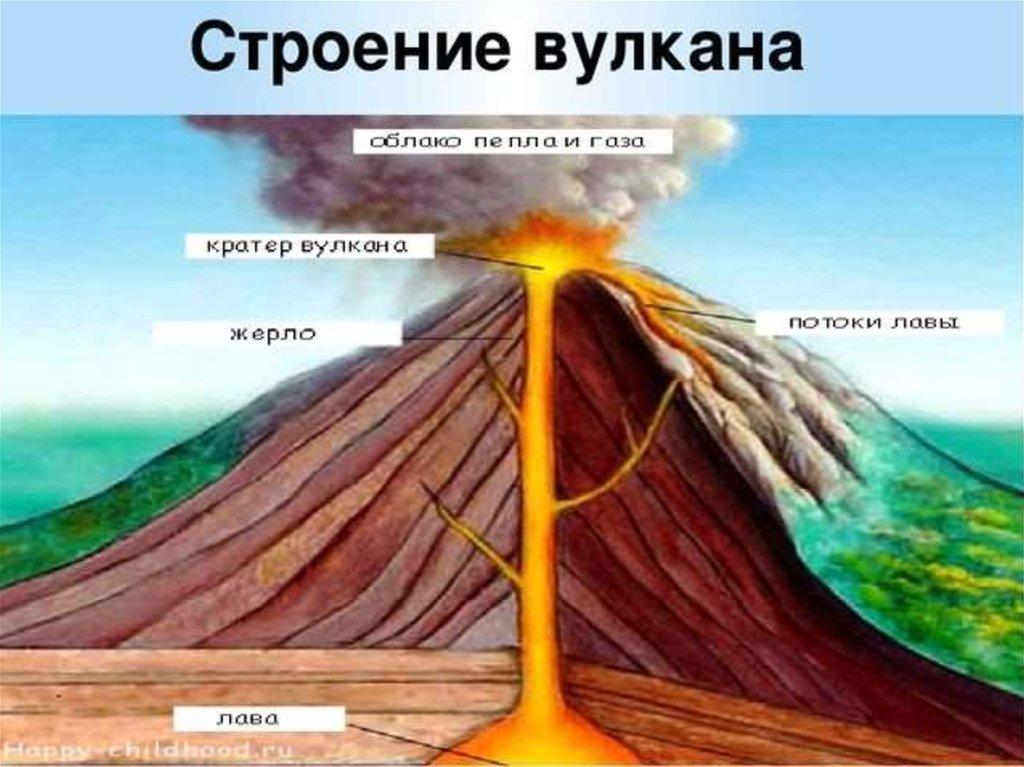 вулкан и его строение картинки проблемы решаемые имеют