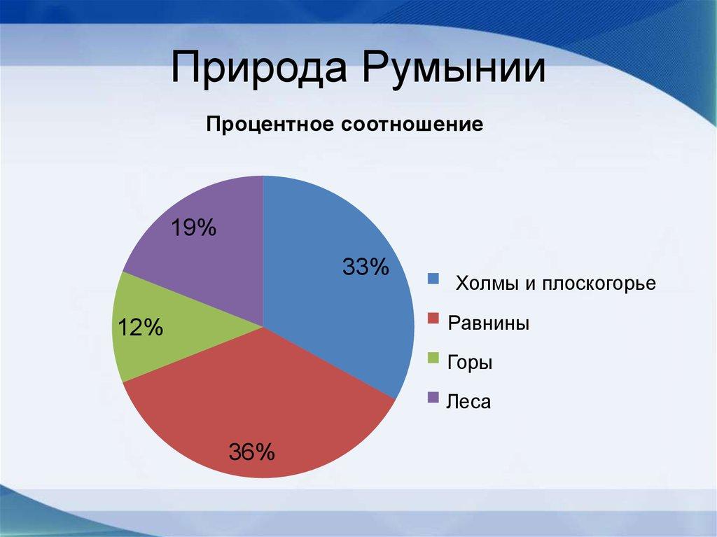 Страны мира. Румыния - online presentation