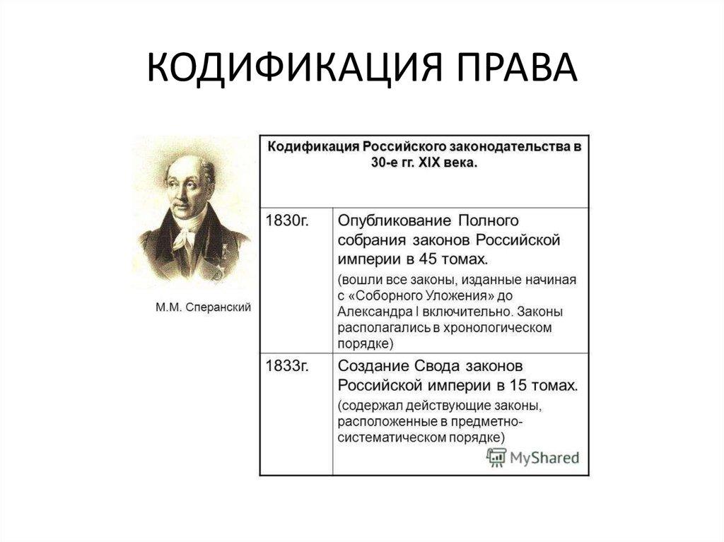 В шпаргалка права xix первой систематизация половине века