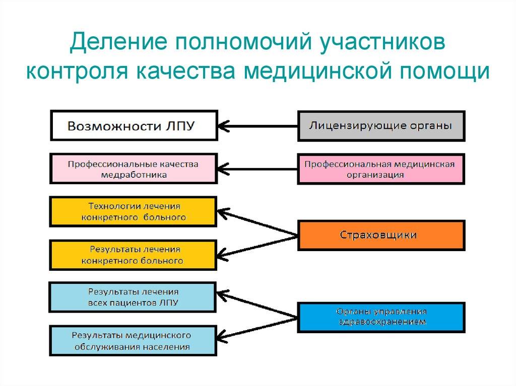 Картинки контроля качества медицинской помощи