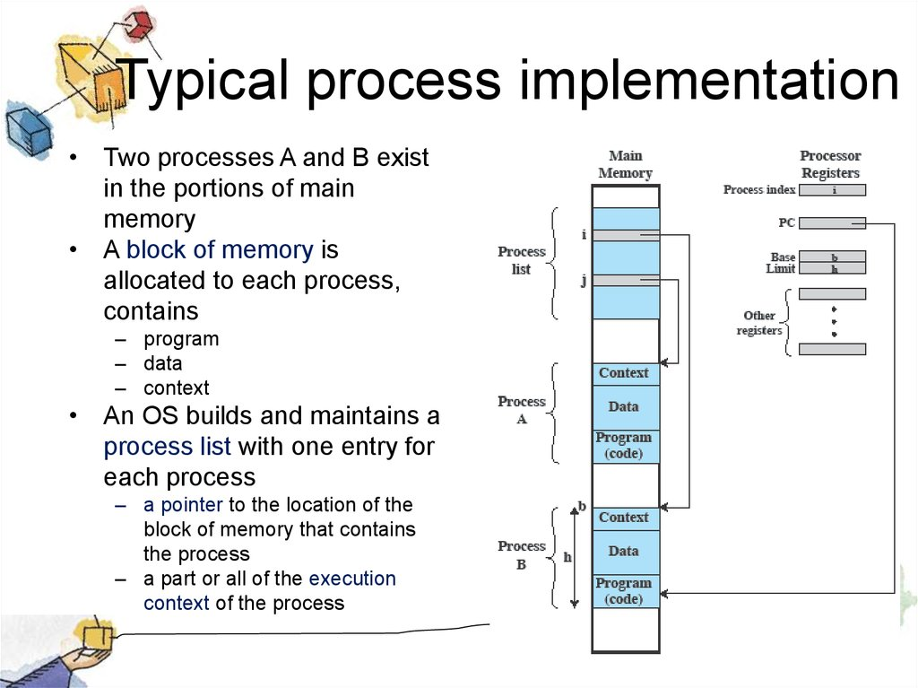 Typical process implementation