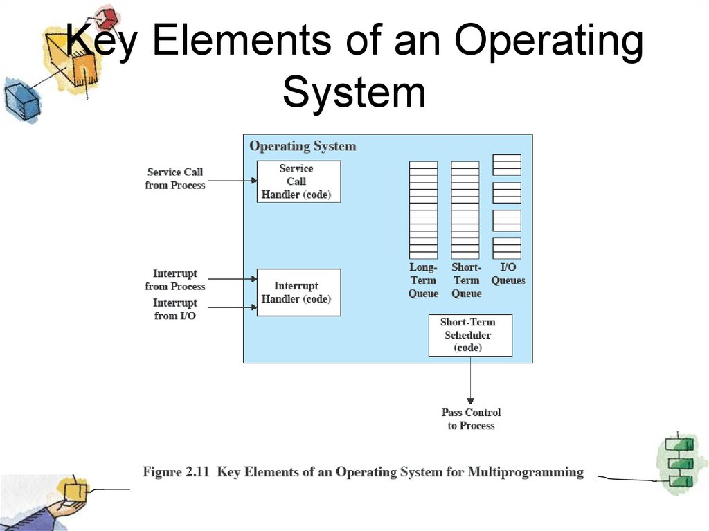 Key Elements of an Operating System