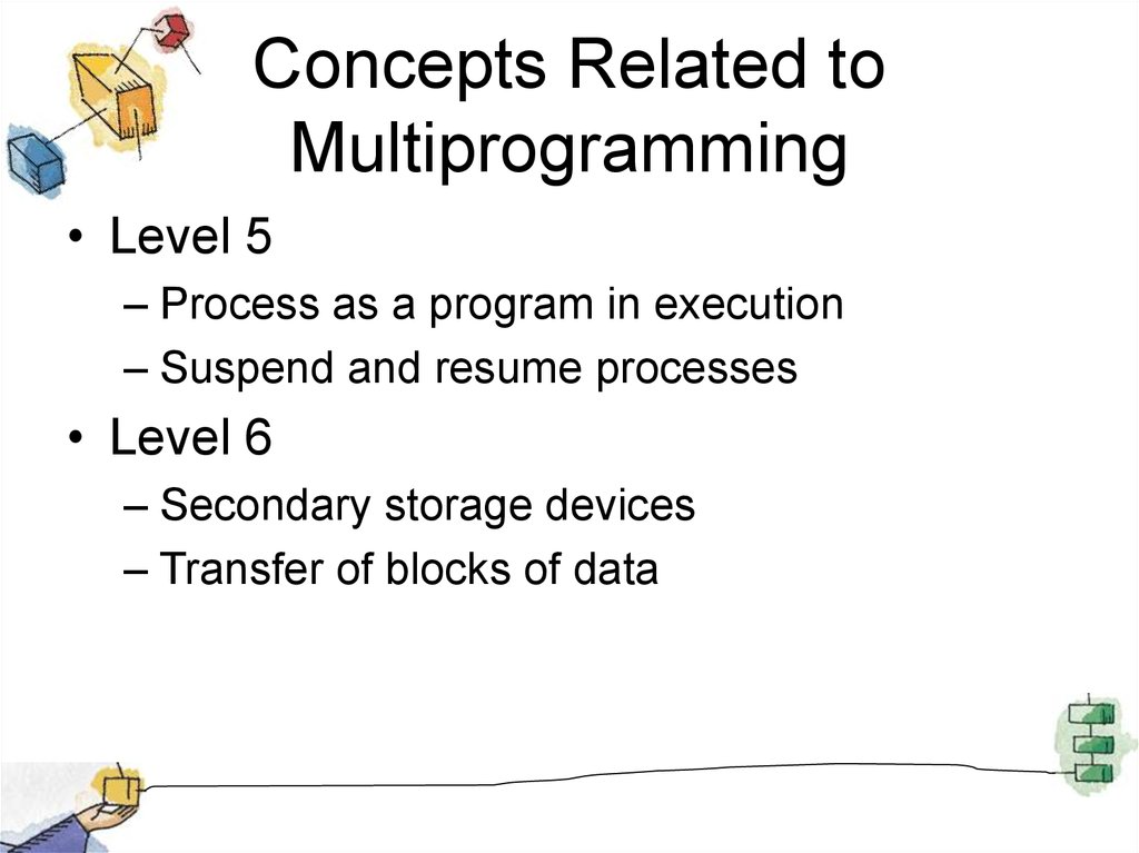 Concepts Related to Multiprogramming