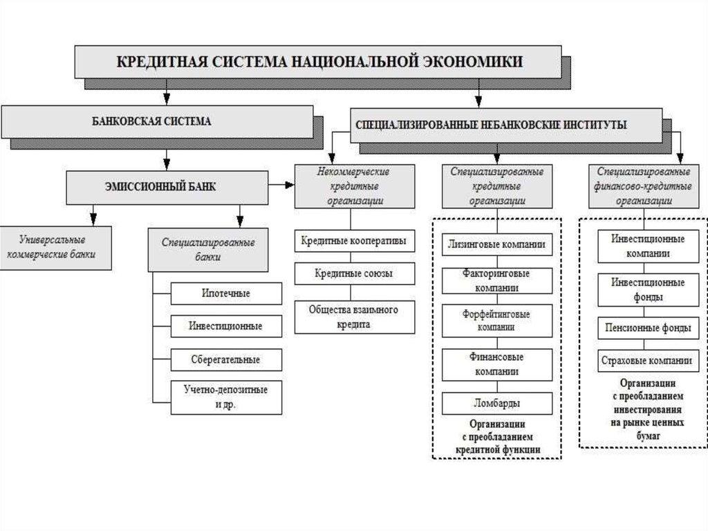Кредитная система сущность структура функции