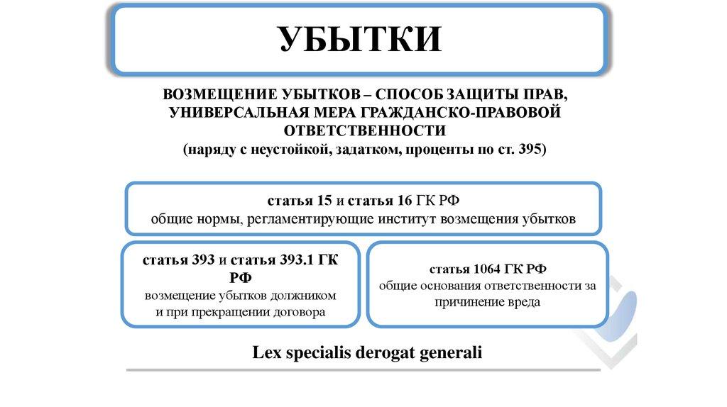 Упущенная выгода формула расчета bonus fix price ru зарегистрировать бонусную