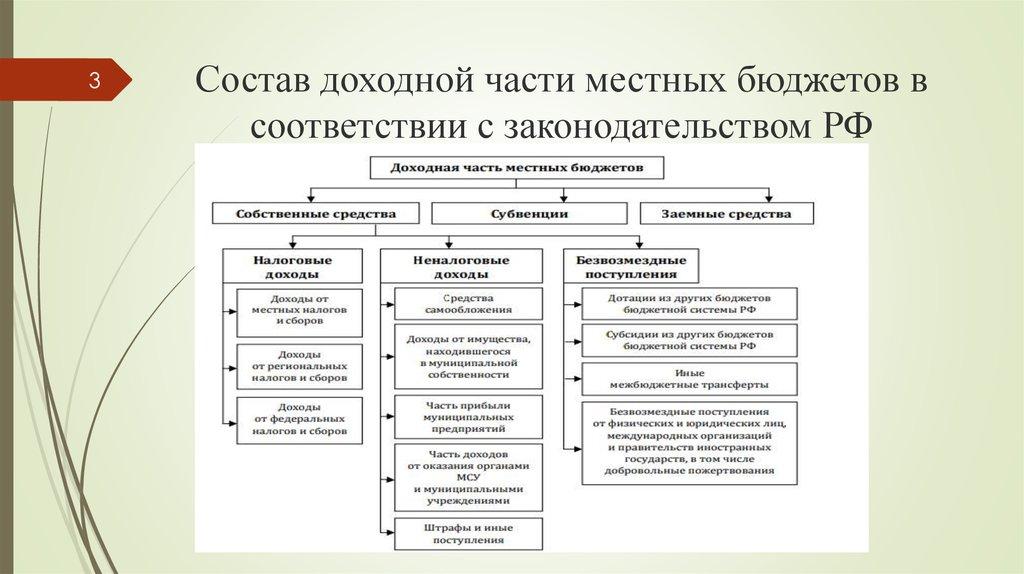 местные бюджеты понятие и структура шпаргалка