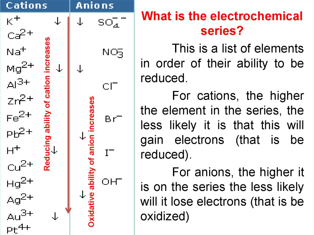 importance of electrochemical series