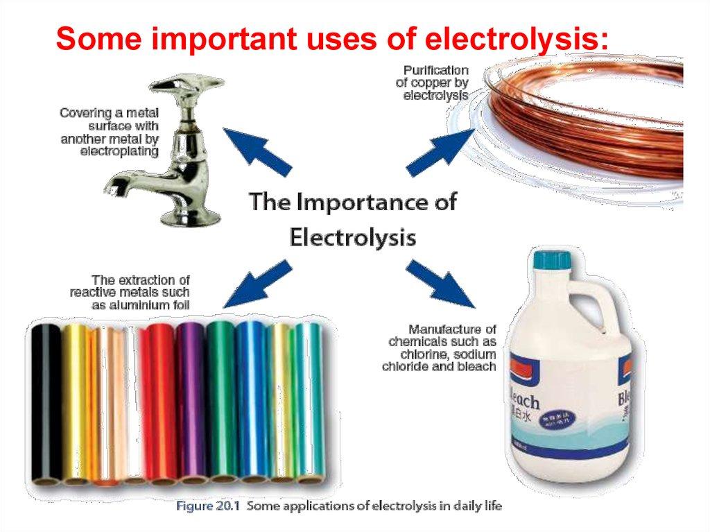 Electrolysis - online presentation