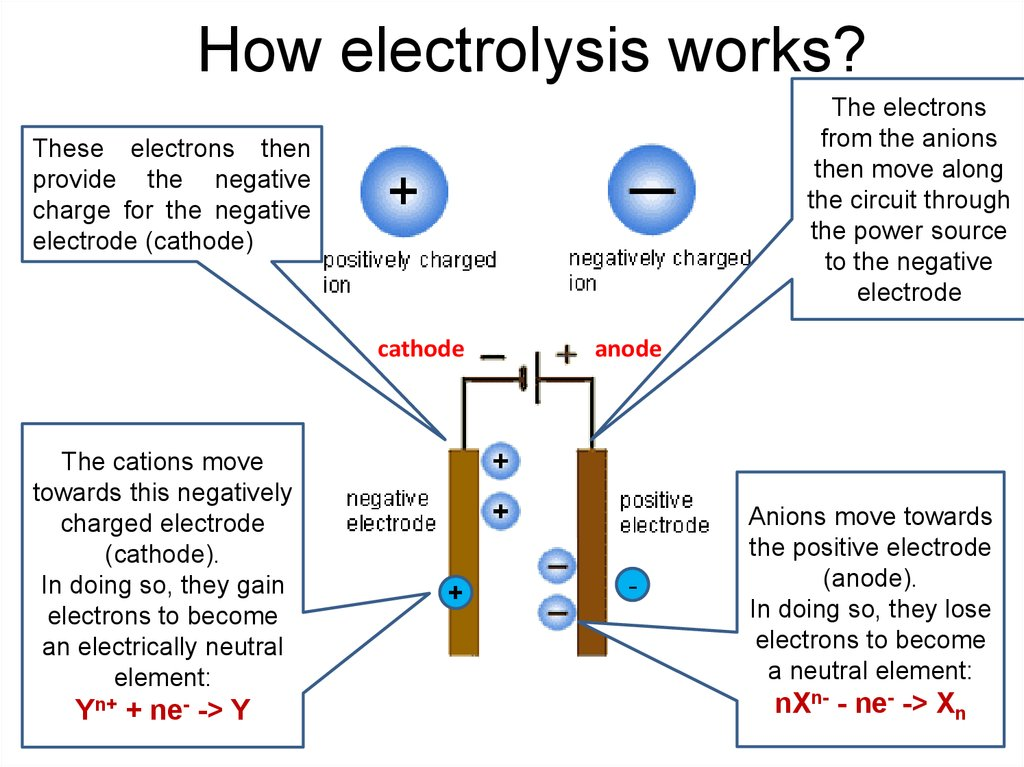 How electrolysis works?