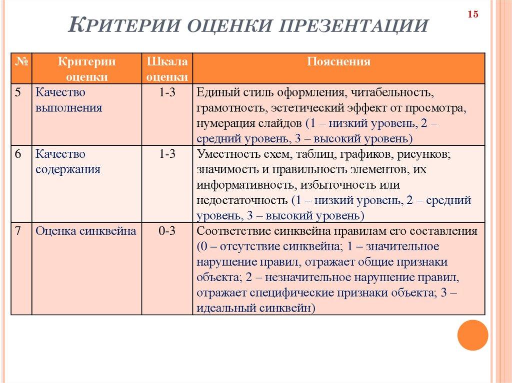 Критерий оценки открытки, картинки