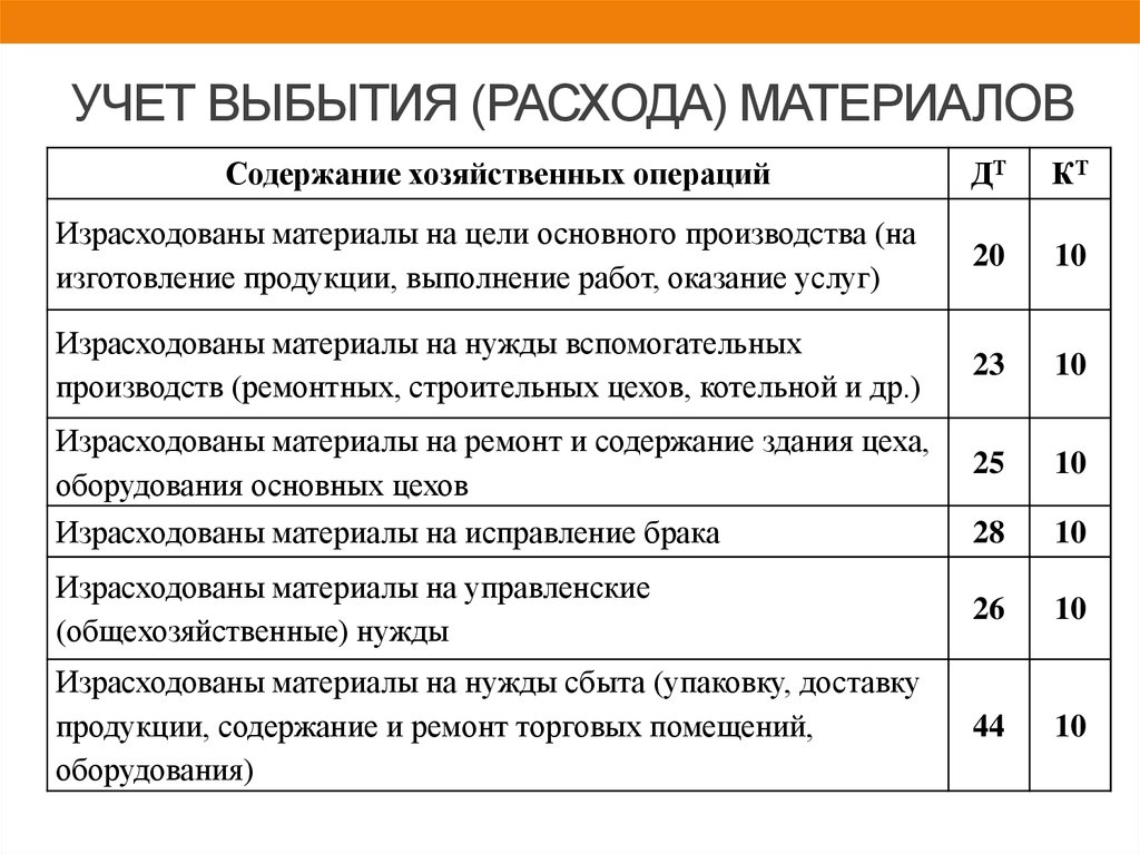 шпаргалка 2018 год.учет отпуска материалов в производство