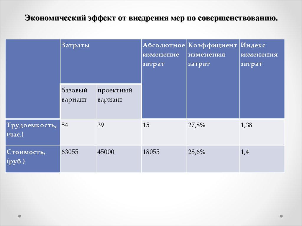 Как рассчитать экономический эффект от замены торгового оборудования