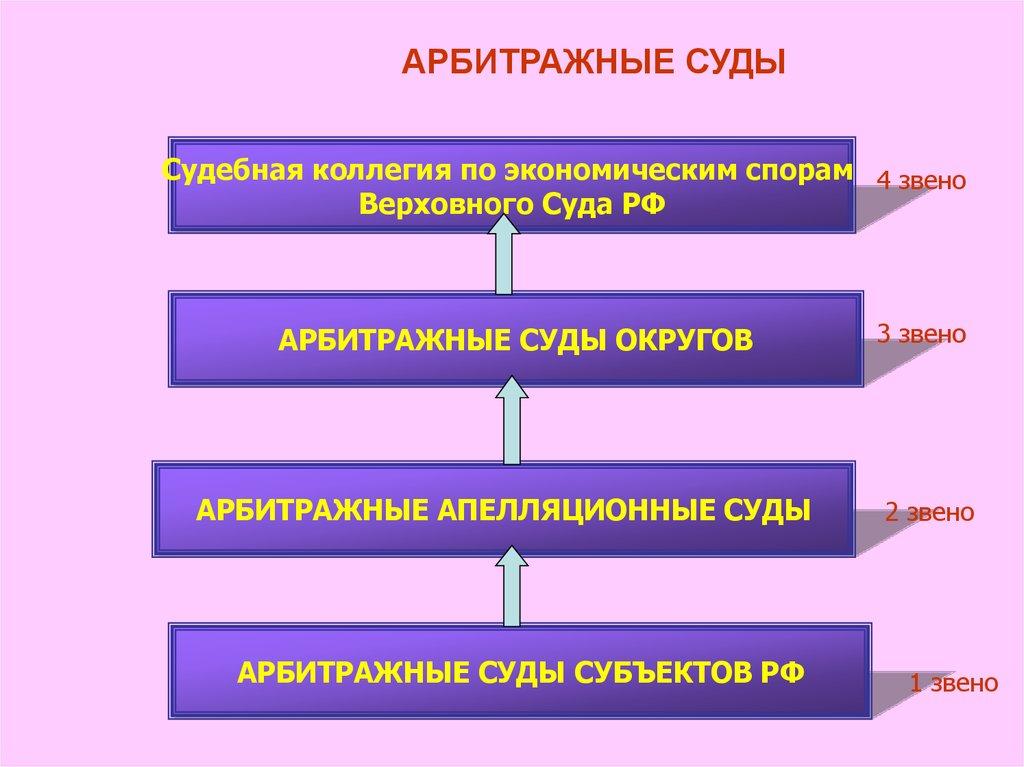 Как определяются звенья арбитражных судов