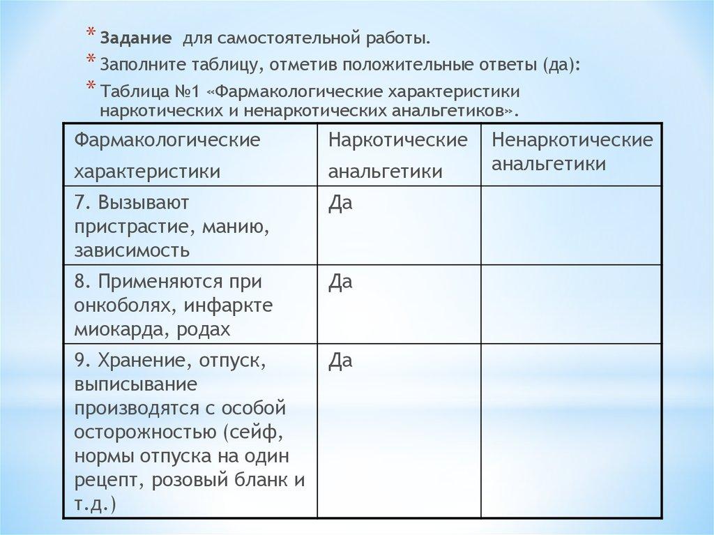 Не наркотические анальгетики таблица механизм действия