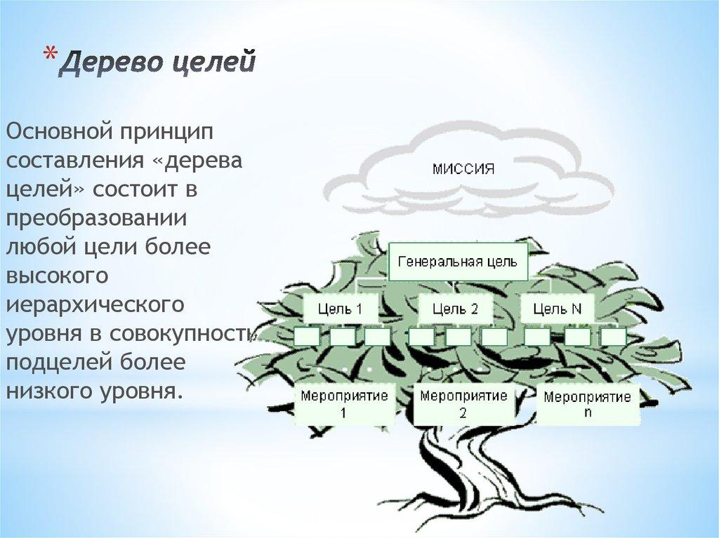 дерево целей пример картинки этой целью собрал