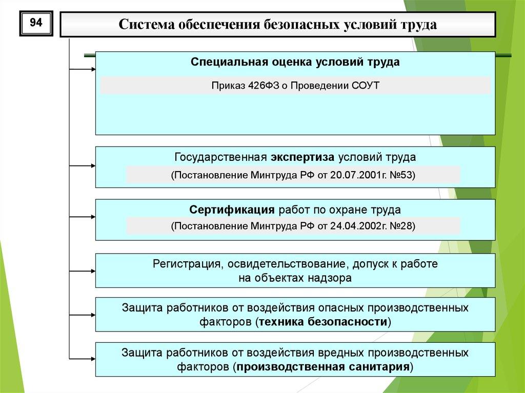 Охрана труда сертификация работ минтруда декларирование и сертификация порядок