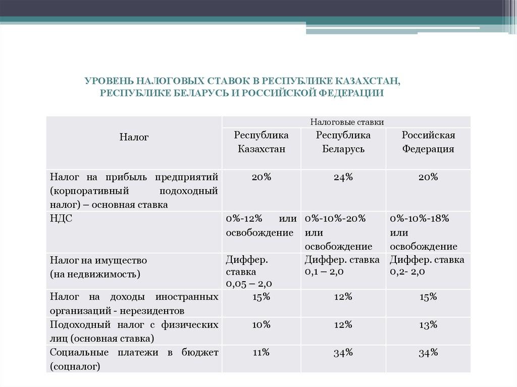 Ставки транспортного налога юридическому лицу за 2010 год в казахстане ставки на спорт онлайн 1xbet правила