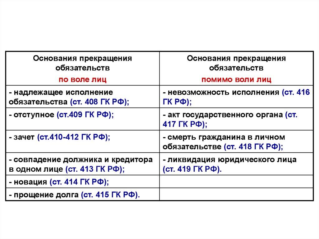Гк рф статья 419