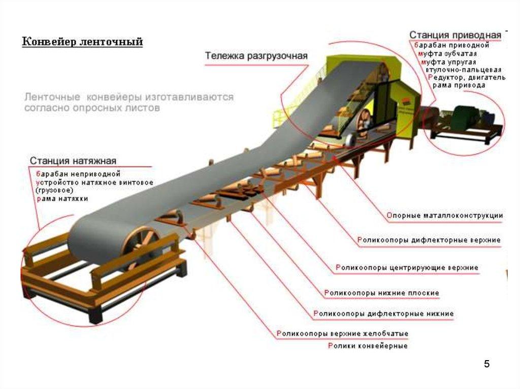 Проектирование галерей ленточных конвейеров мотор редуктор на шнековый транспортер