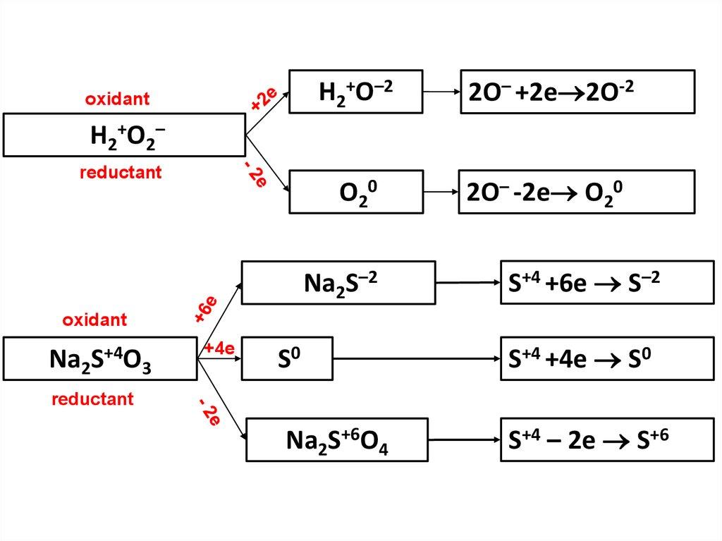 Oxidation – Reduction Reaction - презентация онлайн